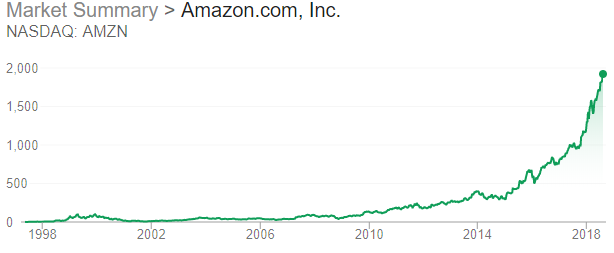 Amazon - Market Performance