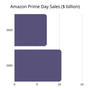 Amazon Prime Day Sales ($ billion)