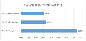 academy-awards-demo