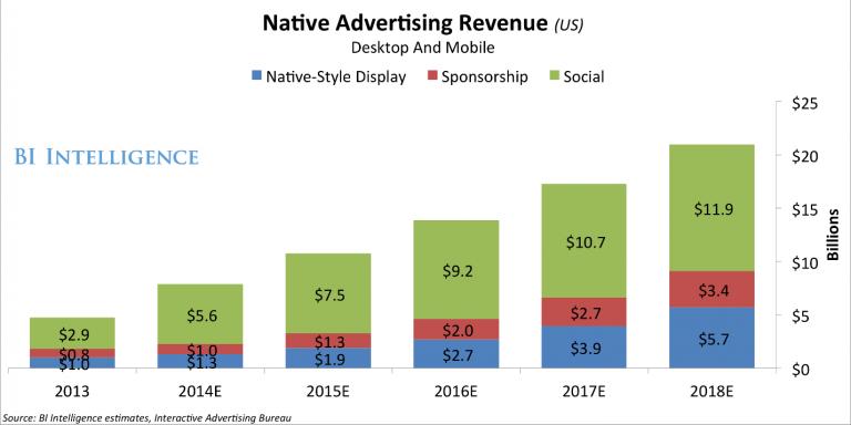 native-advertising-revenue-forecast-768x384
