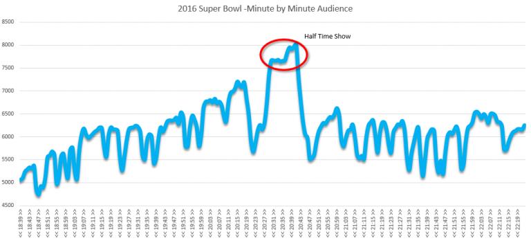 super-bowl-tv-audience-768x351