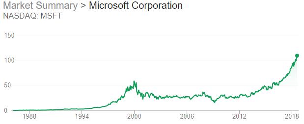 Microsoft - Market Performance
