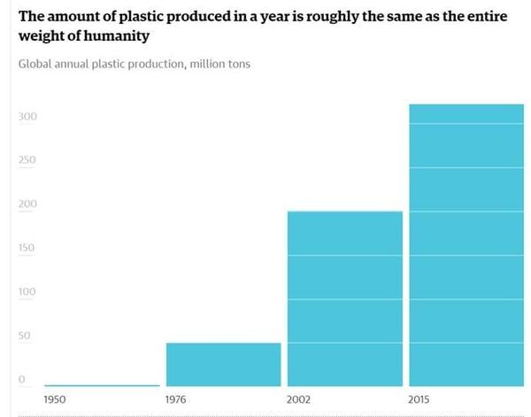 Plastics Graph
