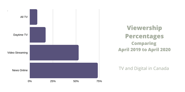 Viewership Percentages Comparing April 2019 to April 2020 (2)