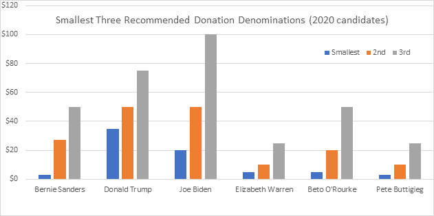 """Graph for 2020 candidates called """"Smallest Three Recommended Donation Denominations"""" with Bernie as lowest"""